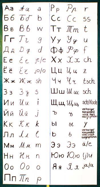 Russ. Alphabet